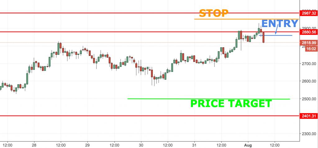 Bitcoin Short Trade