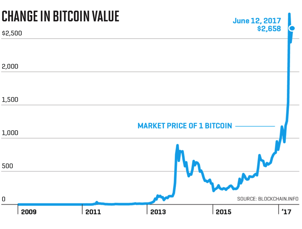 bitcoin and trading
