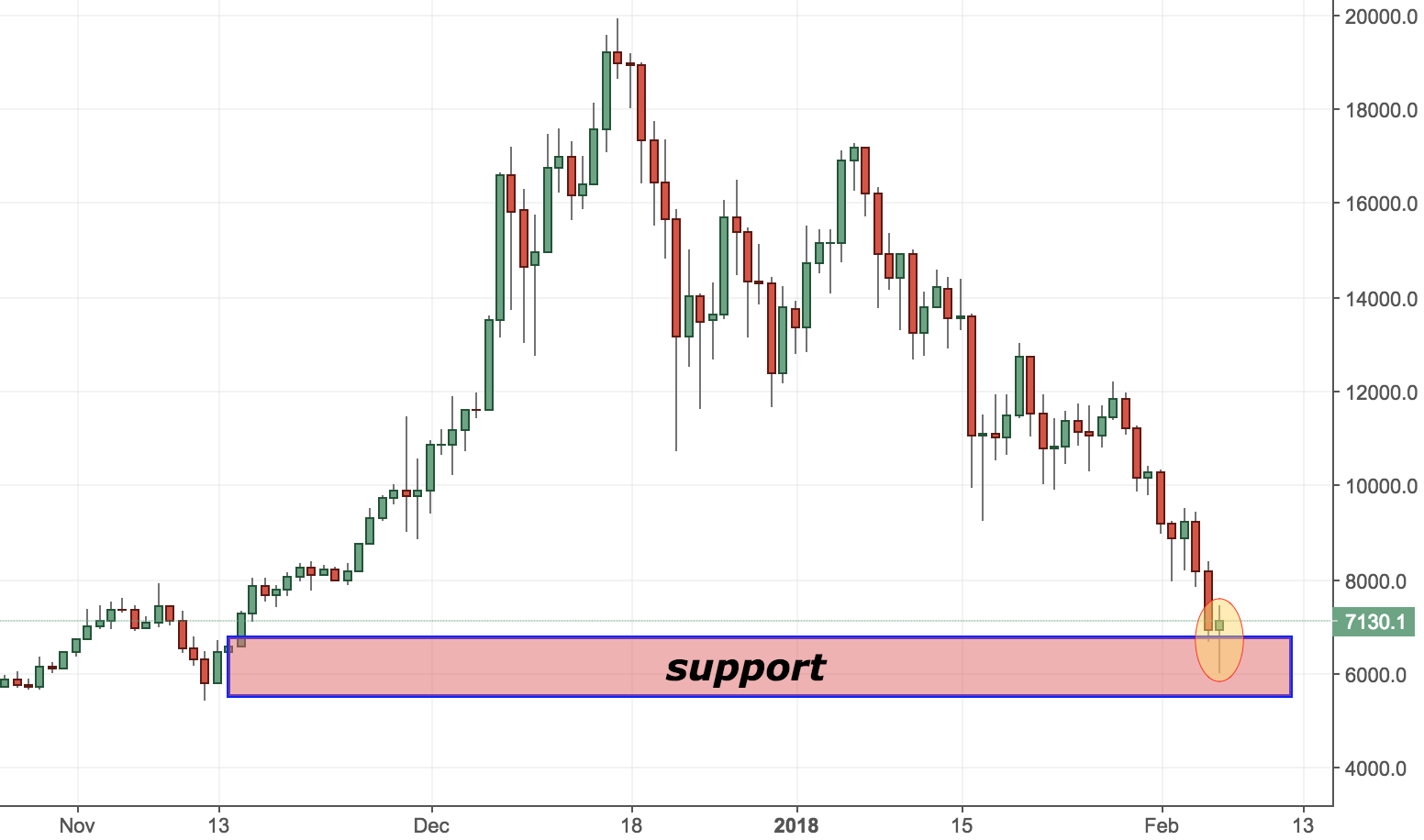 Bitcoin Trading Analysis