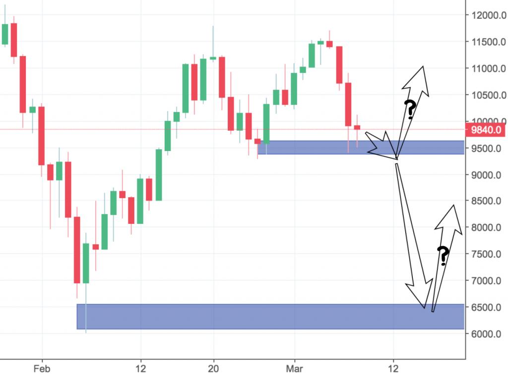 BTCUSD Trading Analysis